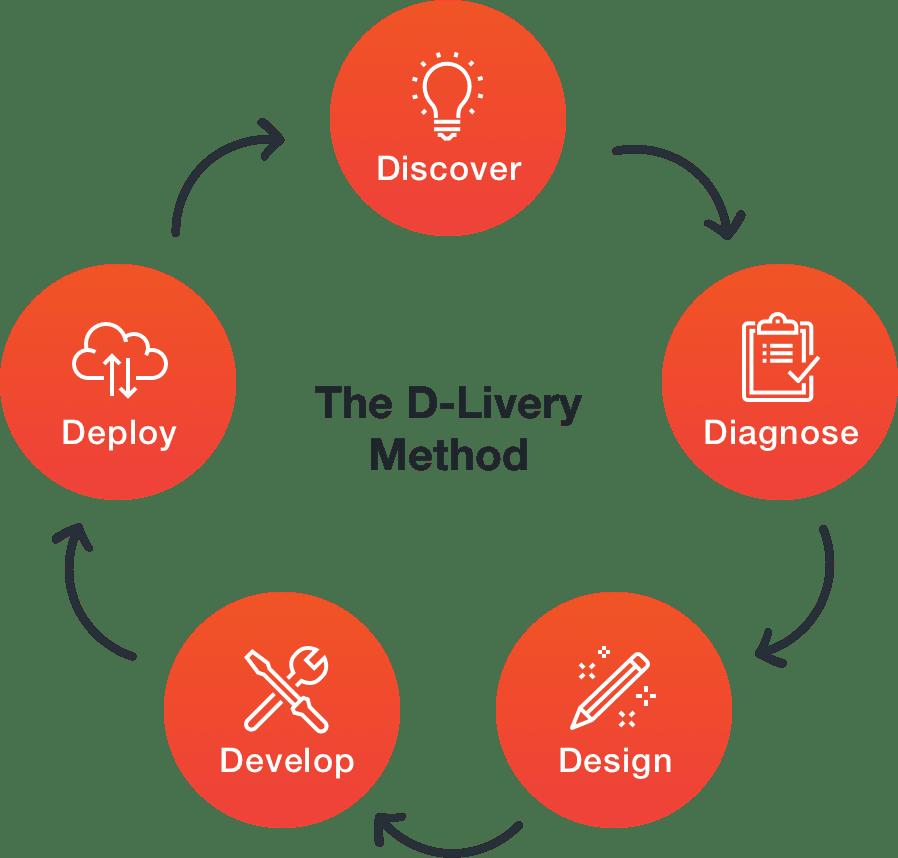 DLiveryMethod-2x